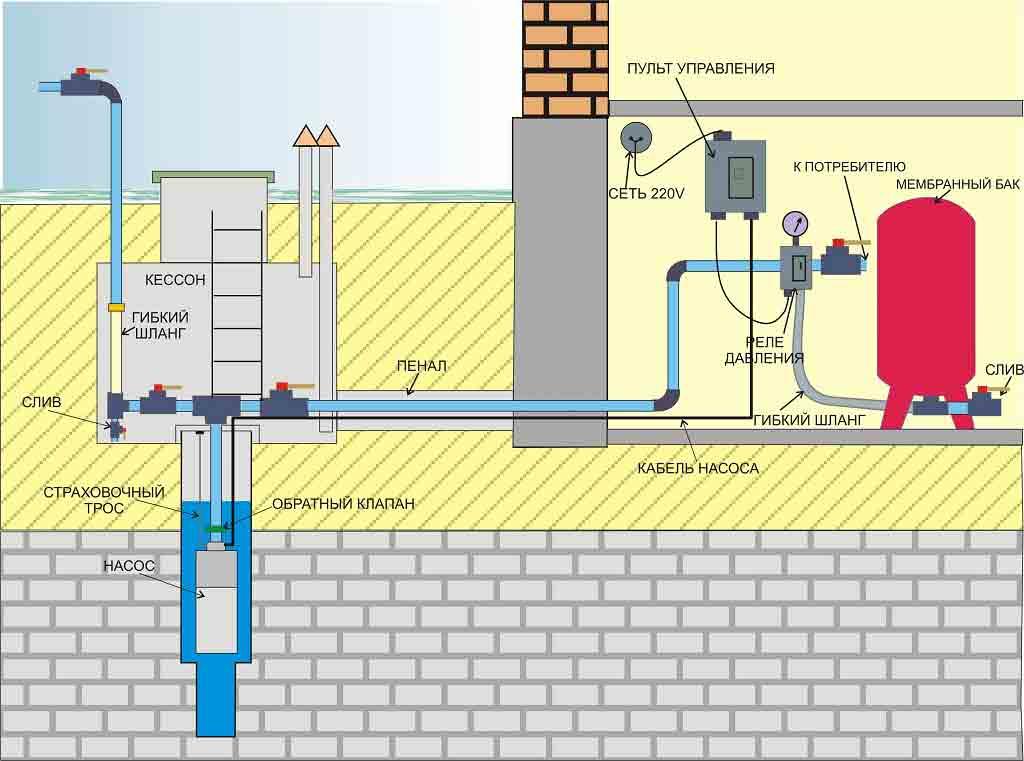 Как провести воду в дачном доме