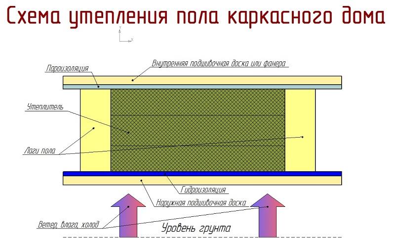 схема утепления каркасного дома