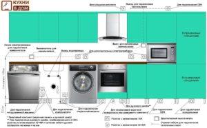Схема расположения розеток на кухне