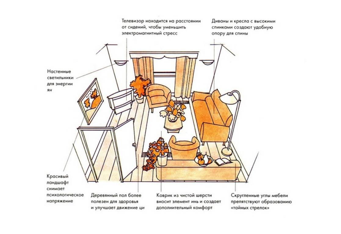 Мебель и фен-шуй гостиной комнаты дизайн квартир