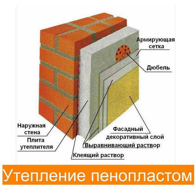 Утепление для стен из пенопласта