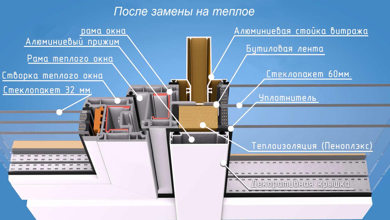 фасадные системы отделки дома