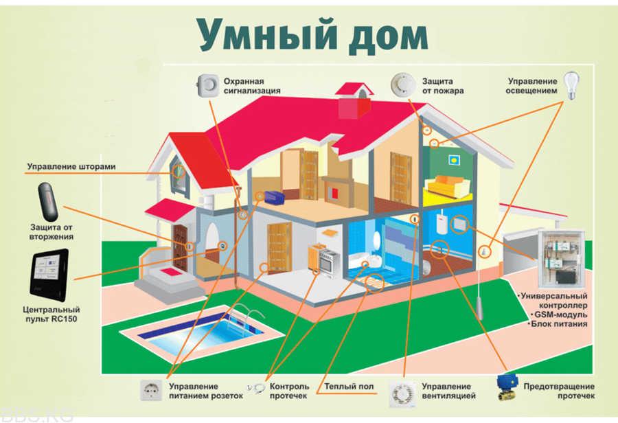 """Забавная и техногенная система """"Умный дом"""""""