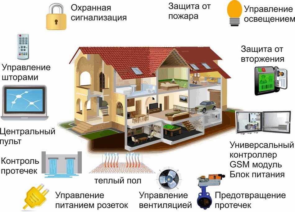 Рецепт начинки для создания умного дома